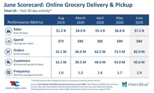 U.S. online grocery sales hit record $7.2 billion in June