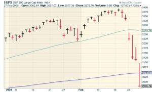 CWS Market Review - February 28, 2020