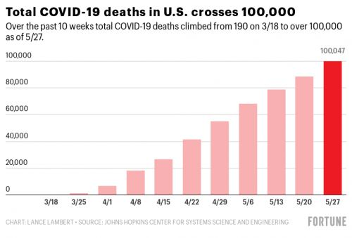 The U.S. crosses 100,000 COVID-19 deaths as states reopen more businesses