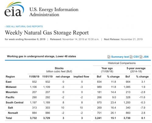 Where is Natural Gas Headed After Today's Weekly EIA Report?