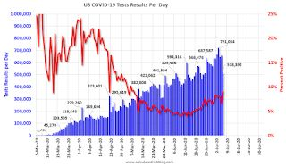 July 6 COVID-19 Test Results