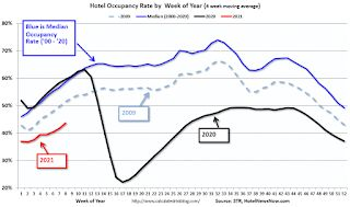 Hotels: Occupancy Rate Declined 23.8% Year-over-year