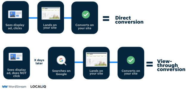 Can We Trust View-Through Conversions? An Experiment Reveals!