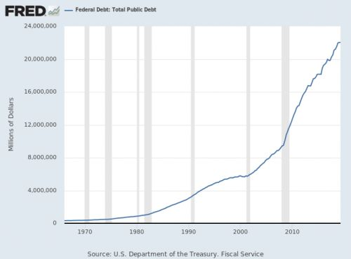 A lesson in measuring the federal debt:  The many ways to calculate how much the U.S. federal government owes