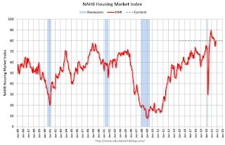 NAHB: Builder Confidence Increased to 80 in October
