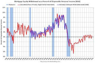 Mortgage Equity Withdrawal Positive in Q2