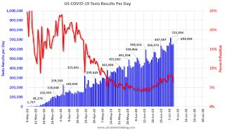 July 5 COVID-19 Test Results