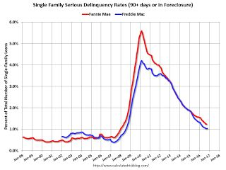 Freddie Mac: Mortgage Serious Delinquency rate increased slightly in October