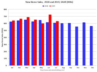A few Comments on July New Home Sales