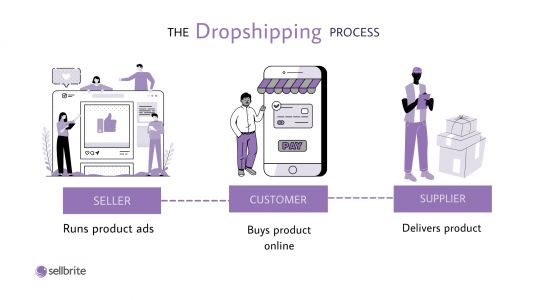 WooCommerce Dropshipping: The Ultimate Guide