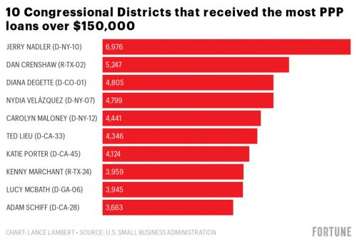 These congressional districts saw the highest number of PPP loans over $150,000