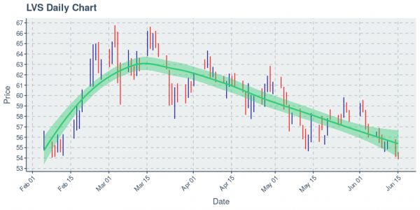 Las Vegas Sands Corp : Price Now Near $53.98; Daily Chart Shows Downtrend on 50 Day Basis