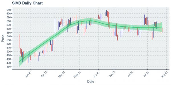 Svb Financial Group : Price Now Near $554.91; Daily Chart Shows An Uptrend on 100 Day Basis