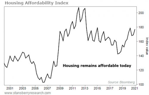 The Chase for Big Gains Is Finally Bleeding Into the Housing Market