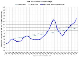 The Upward Slope of Real House Prices