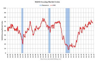NAHB: Builder Confidence declines to 67 in August