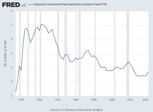 Government investment on the decline:  U.S. government fixed asset investments are shrinking as a fraction of GDP